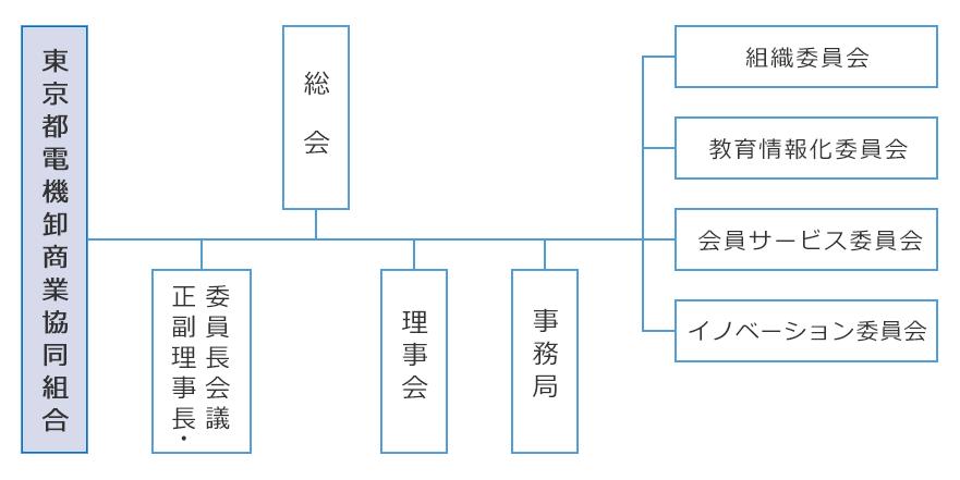 電機 健康 保険 組合 東京